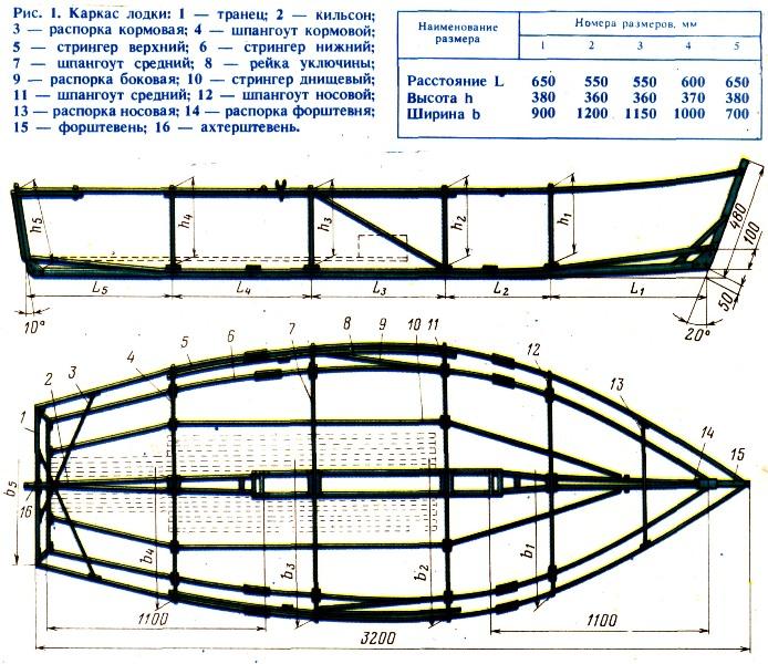 каркас деревянной лодки
